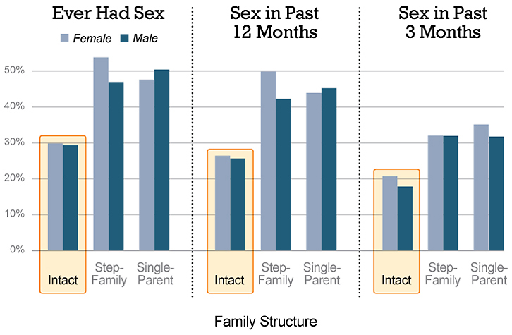 Teens in intact families are less likely to have engaged in recent sexual activity